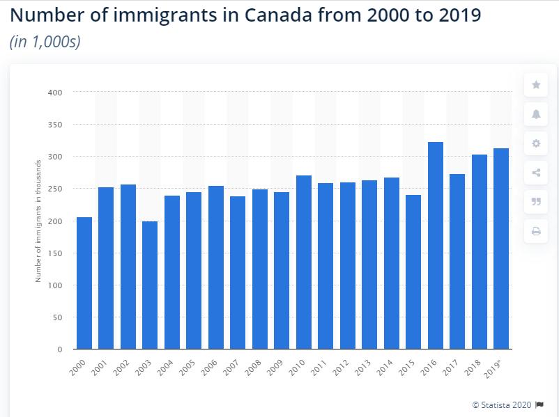 Biểu đồ thống kê khối lượng người định cư Canada từ năm 2000 - 2019